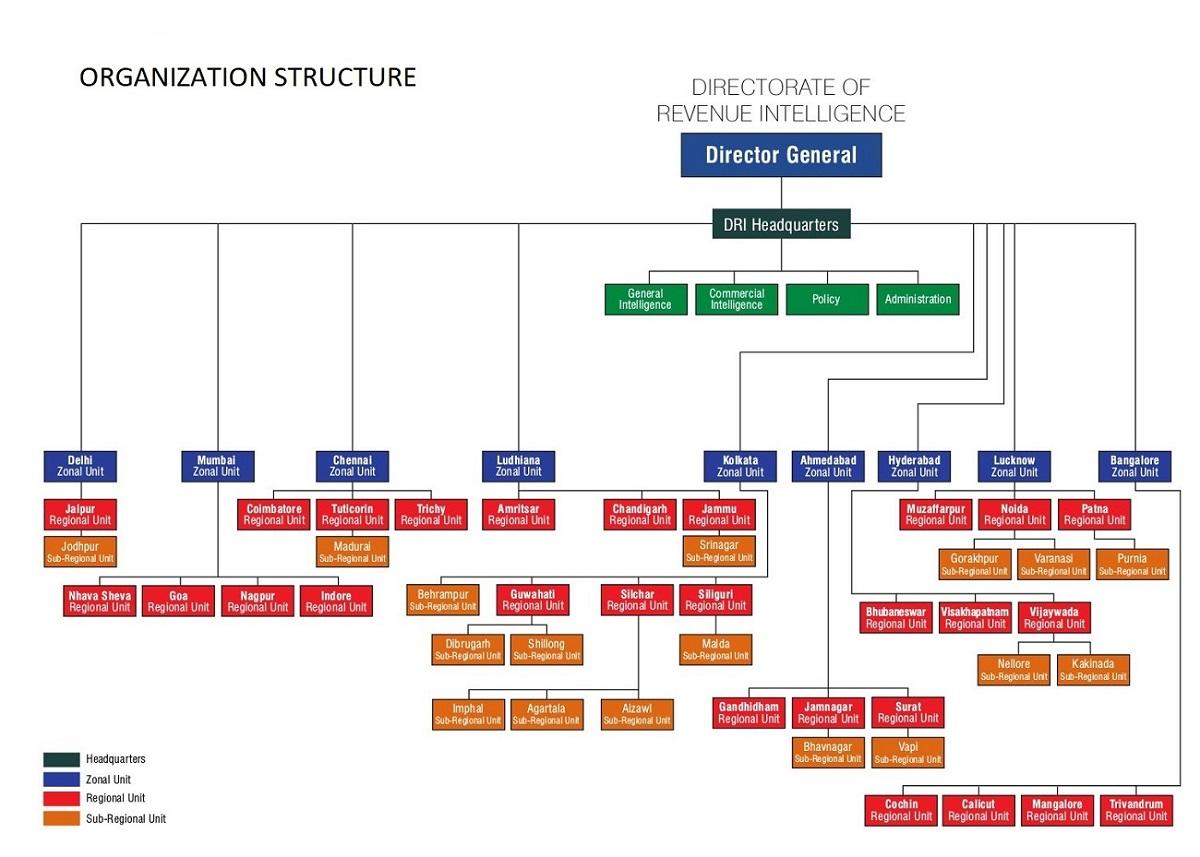 &nbsp► Organization Chart